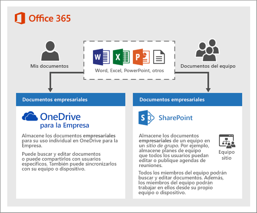 Comparativa OneDrive Empresa y Sharepoint